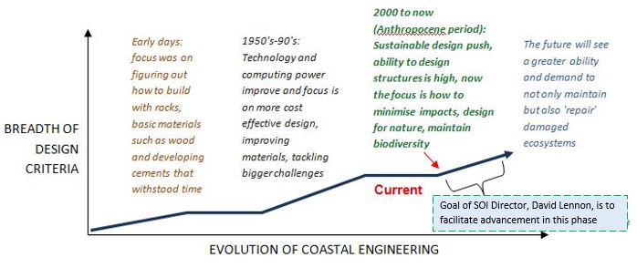 Evolution_of_coastal_engineering_graph_v1